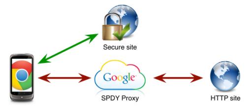 spdy-proxy_sh