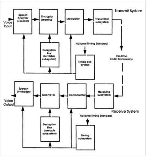 sigsaly_system_sh