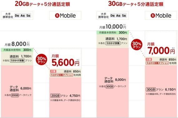 rakuten_mobile_large_data_plan_20gb_30gb_2_sh