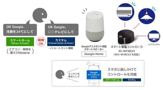 google_smarthome