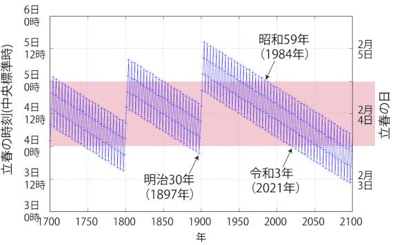 1700年以降、2100年までの立春時刻推移グラフ